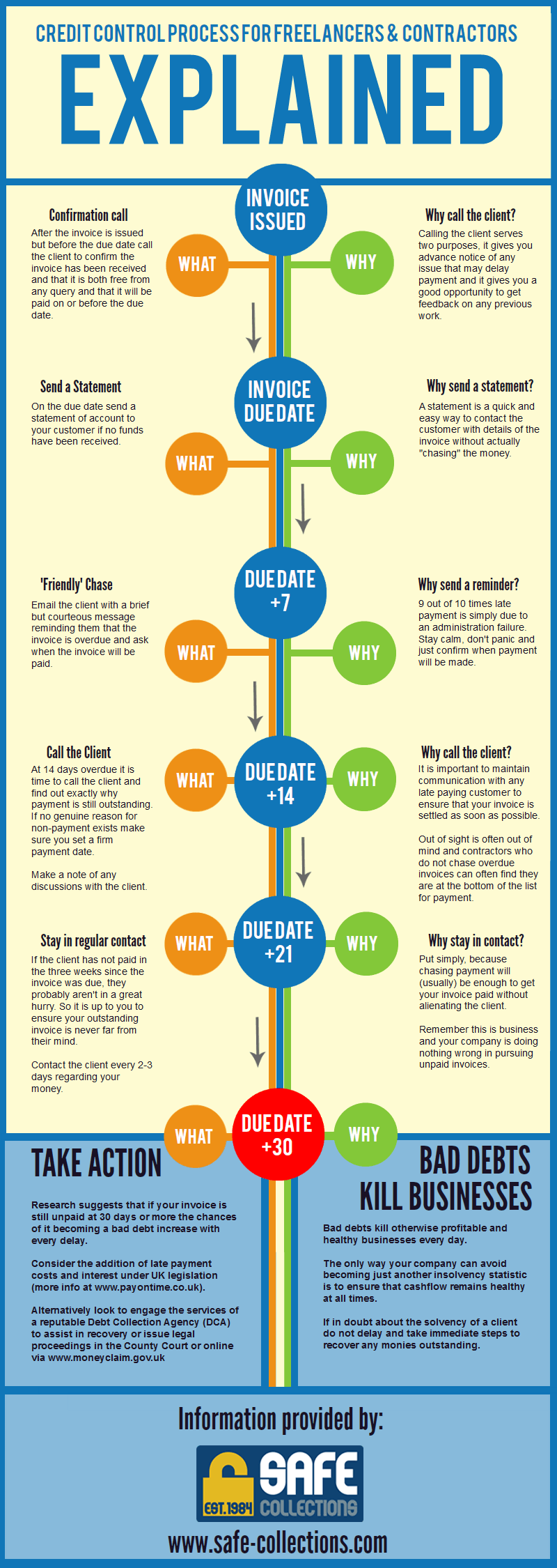 Credit Control infographic