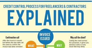 Credit Control for Freelancers & Contractors [Infographic]